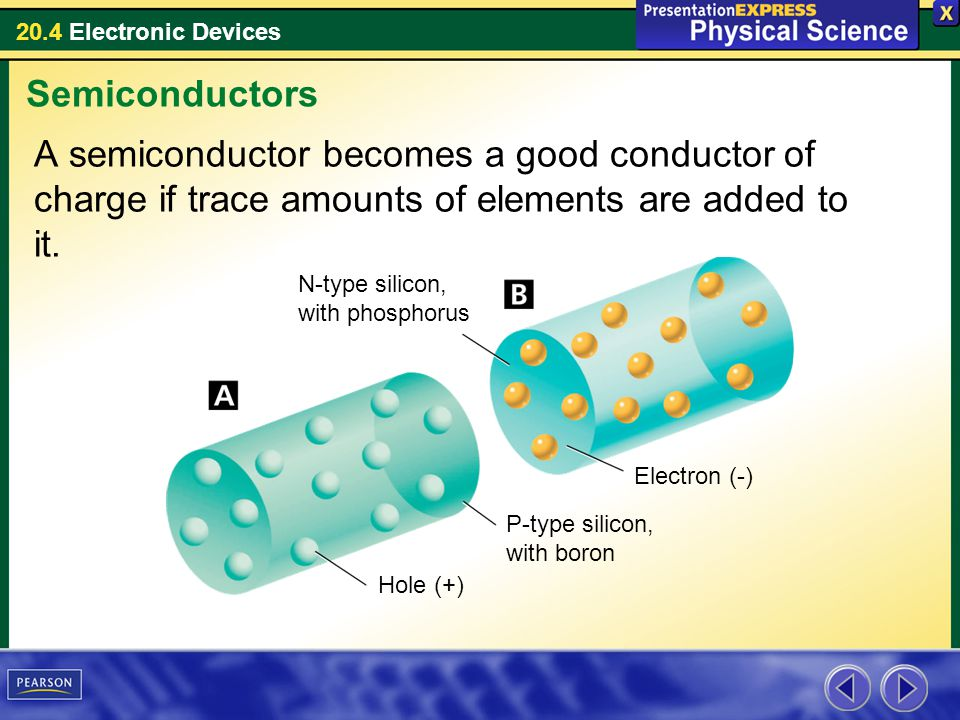 Semiconductors A semiconductor becomes a good conductor of charge if trace amounts of elements are added to it.