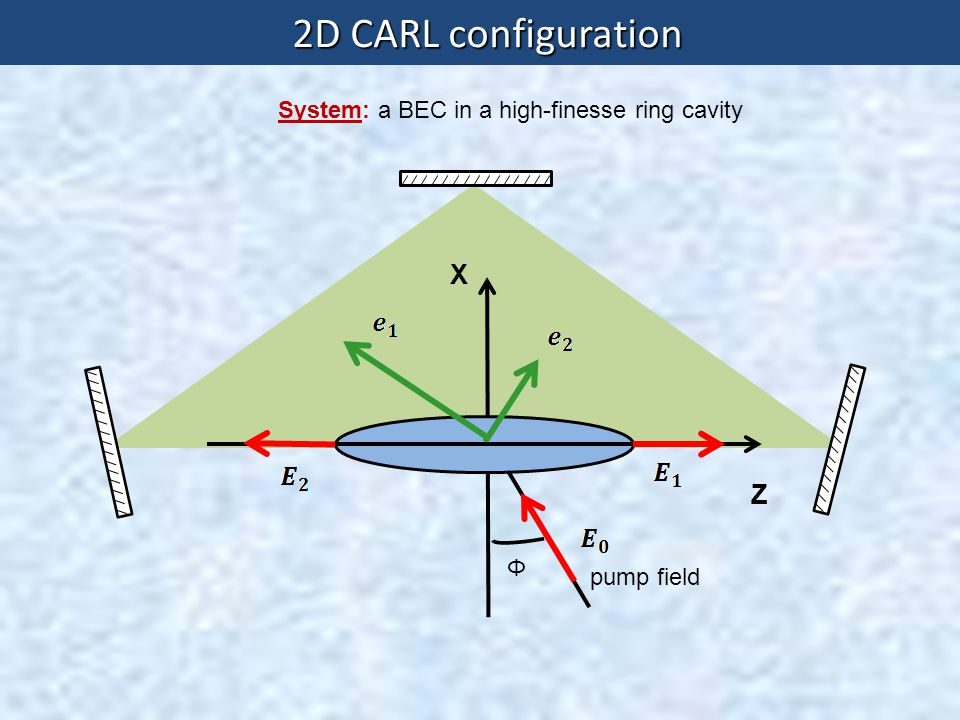 2D CARL configuration X Z System: a BEC in a high-finesse ring cavity