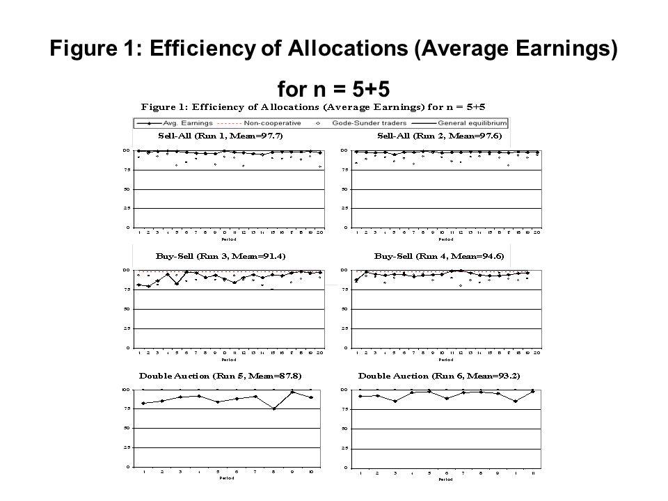Figure 1: Efficiency of Allocations (Average Earnings) for n = 5+5