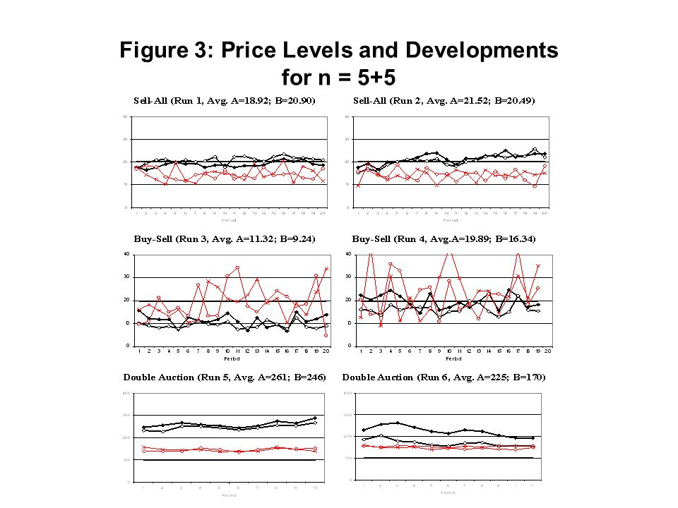 Figure 3: Price Levels and Developments for n = 5+5