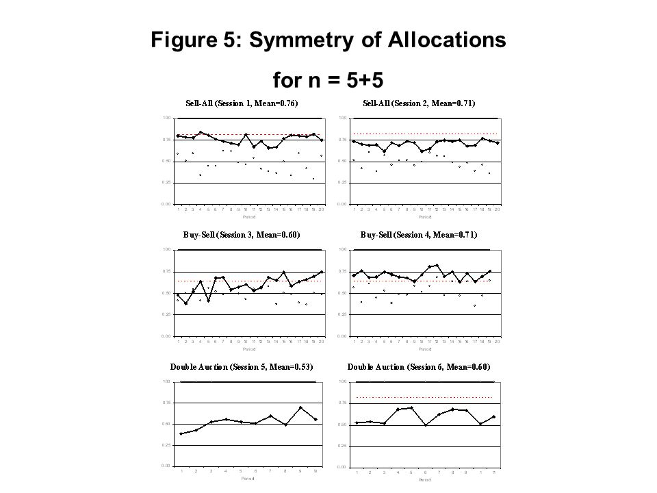 Figure 5: Symmetry of Allocations for n = 5+5
