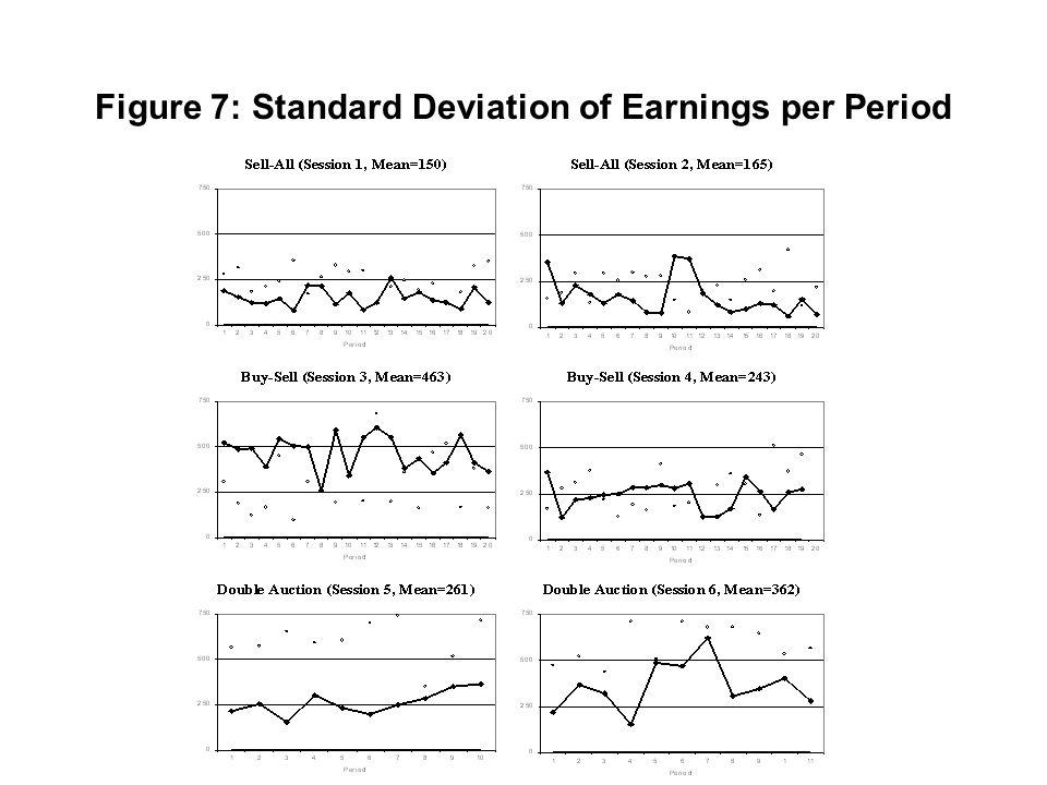 Figure 7: Standard Deviation of Earnings per Period