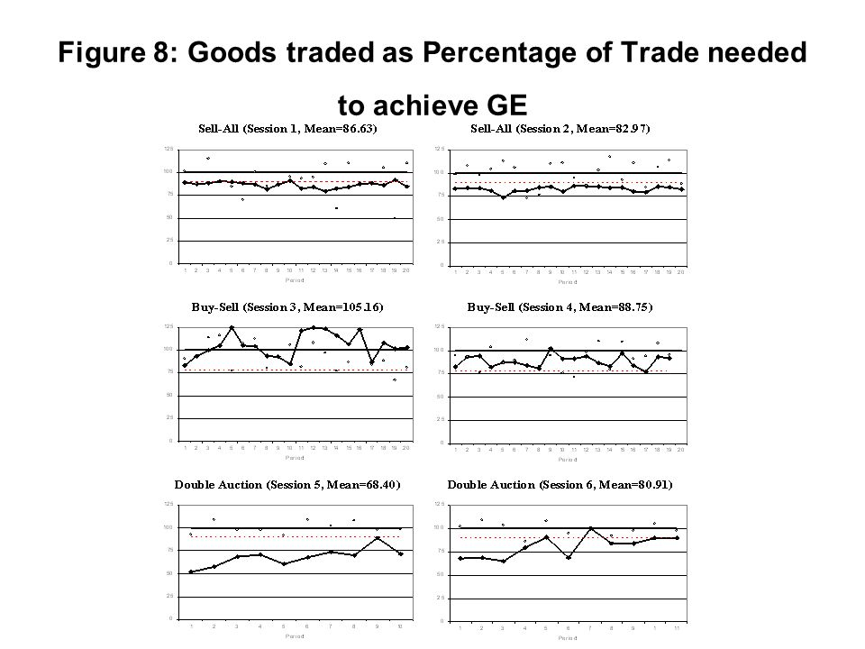 Figure 8: Goods traded as Percentage of Trade needed to achieve GE