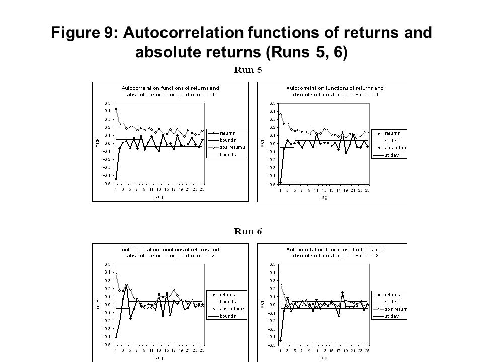 Figure 9: Autocorrelation functions of returns and absolute returns (Runs 5, 6)