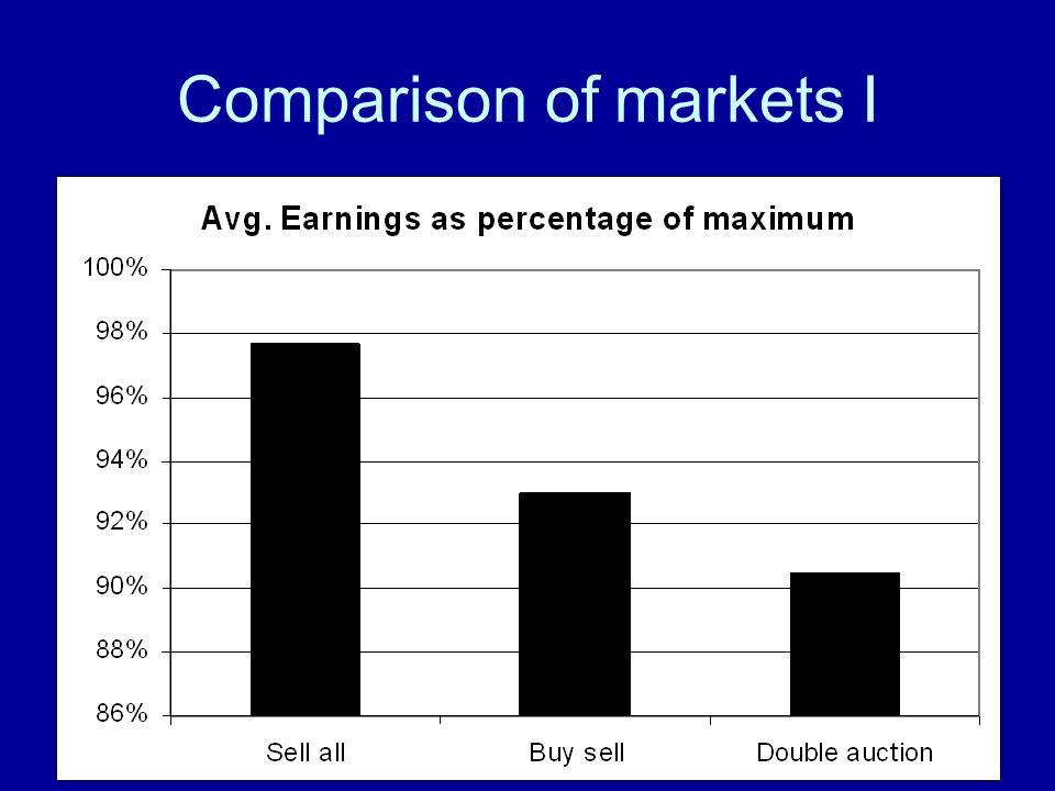 Comparison of markets I