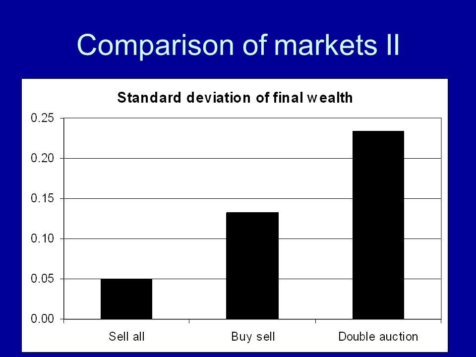 Comparison of markets II