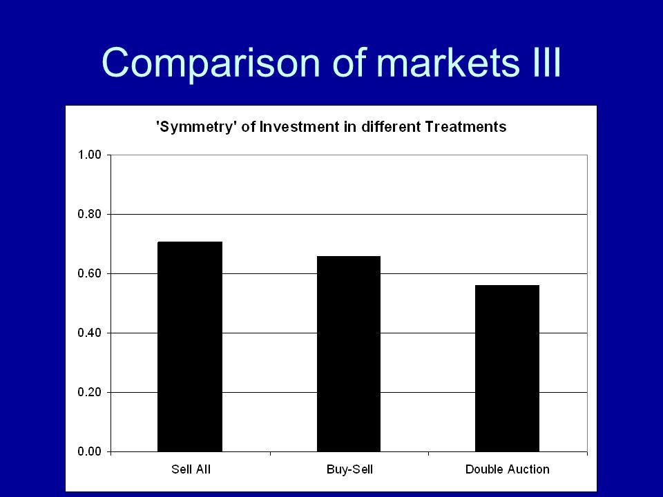 Comparison of markets III