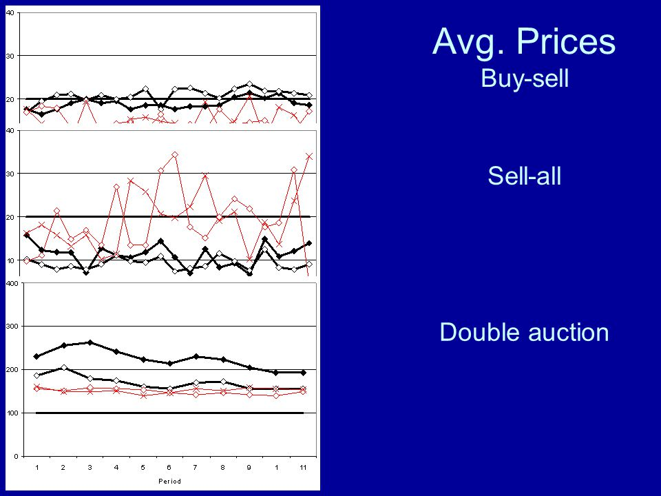 Avg. Prices Buy-sell Sell-all Double auction