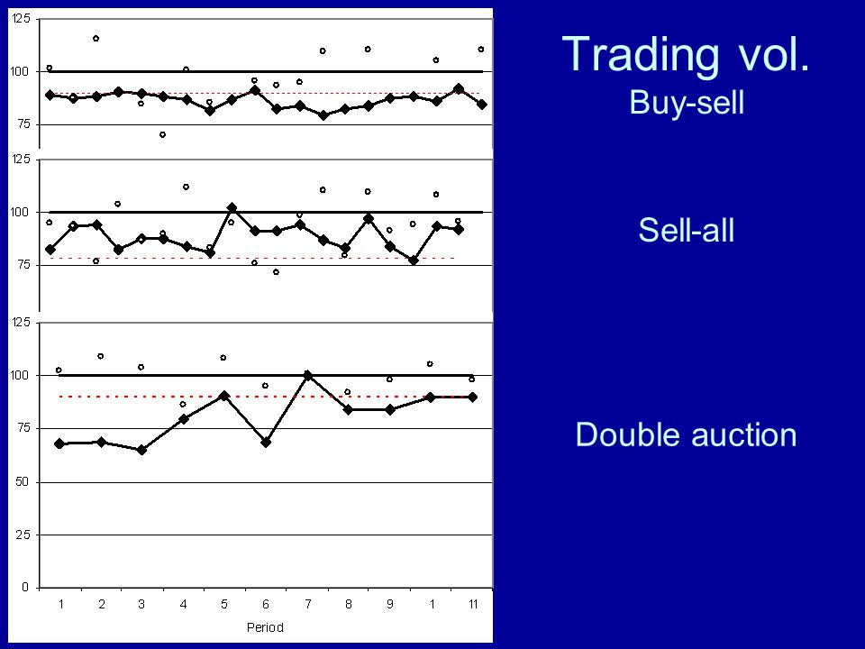 Trading vol. Buy-sell Sell-all Double auction