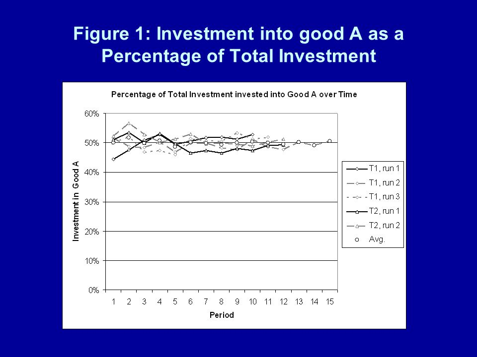 Figure 1: Investment into good A as a Percentage of Total Investment