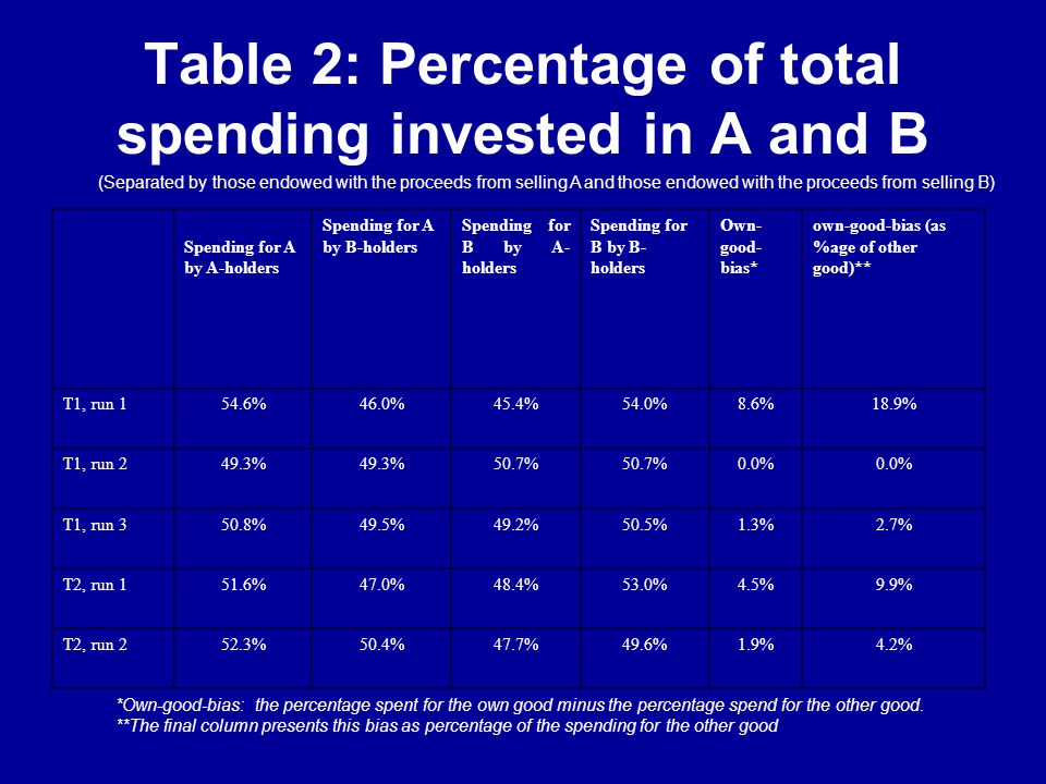 Table 2: Percentage of total spending invested in A and B