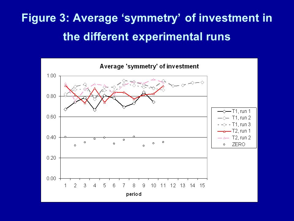 Figure 3: Average 'symmetry' of investment in the different experimental runs
