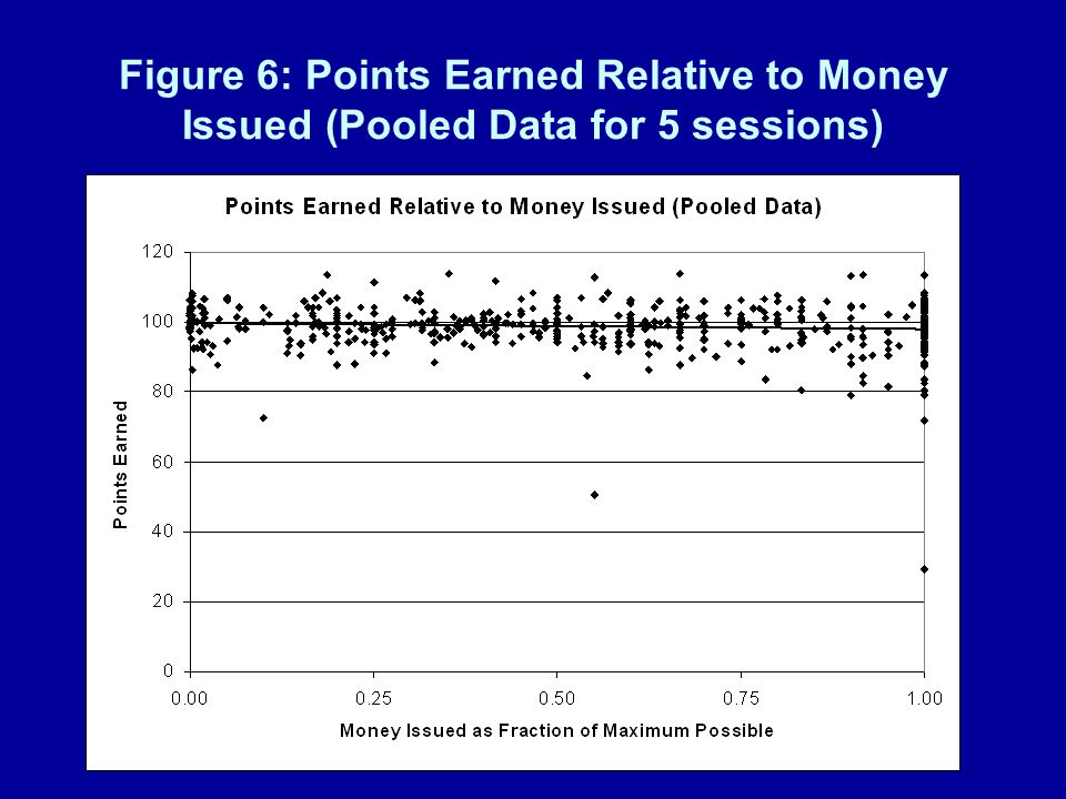 Figure 6: Points Earned Relative to Money Issued (Pooled Data for 5 sessions)