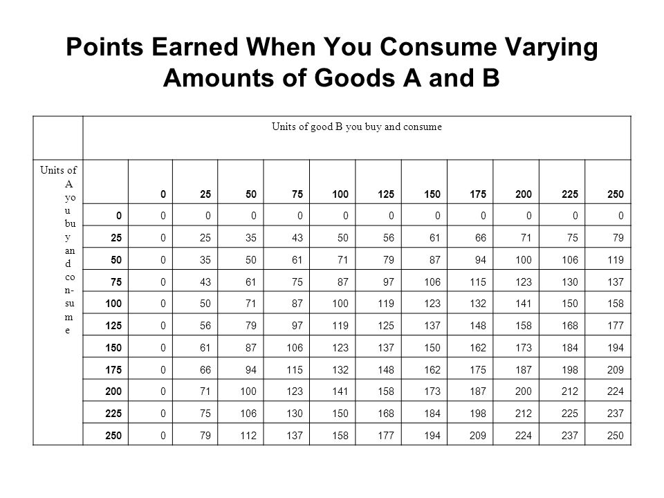 Points Earned When You Consume Varying Amounts of Goods A and B