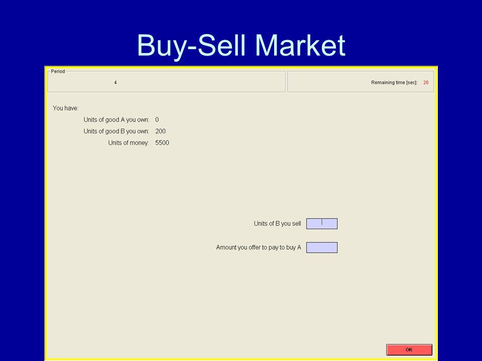 Buy-Sell Market