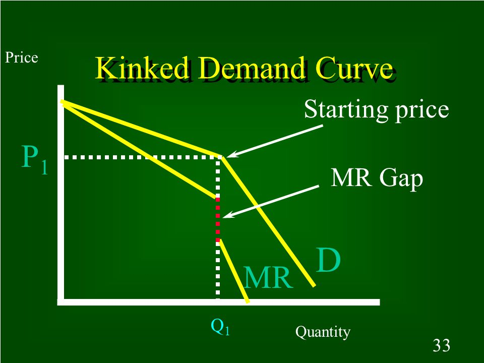 Kinked Demand Curve Price Starting price P1 MR Gap D MR Q1 Quantity 33
