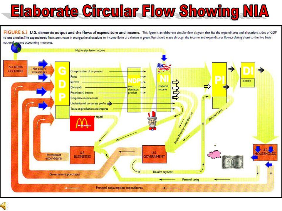 Elaborate Circular Flow Showing NIA