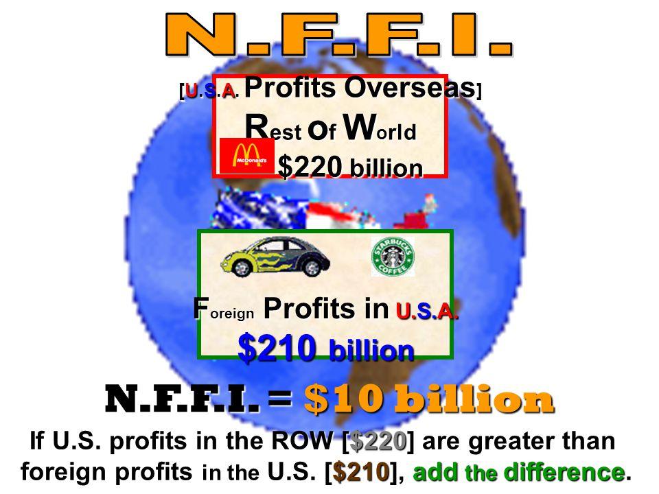 N.F.F.I. = $10 billion Rest of World $210 billion N.F.F.I.