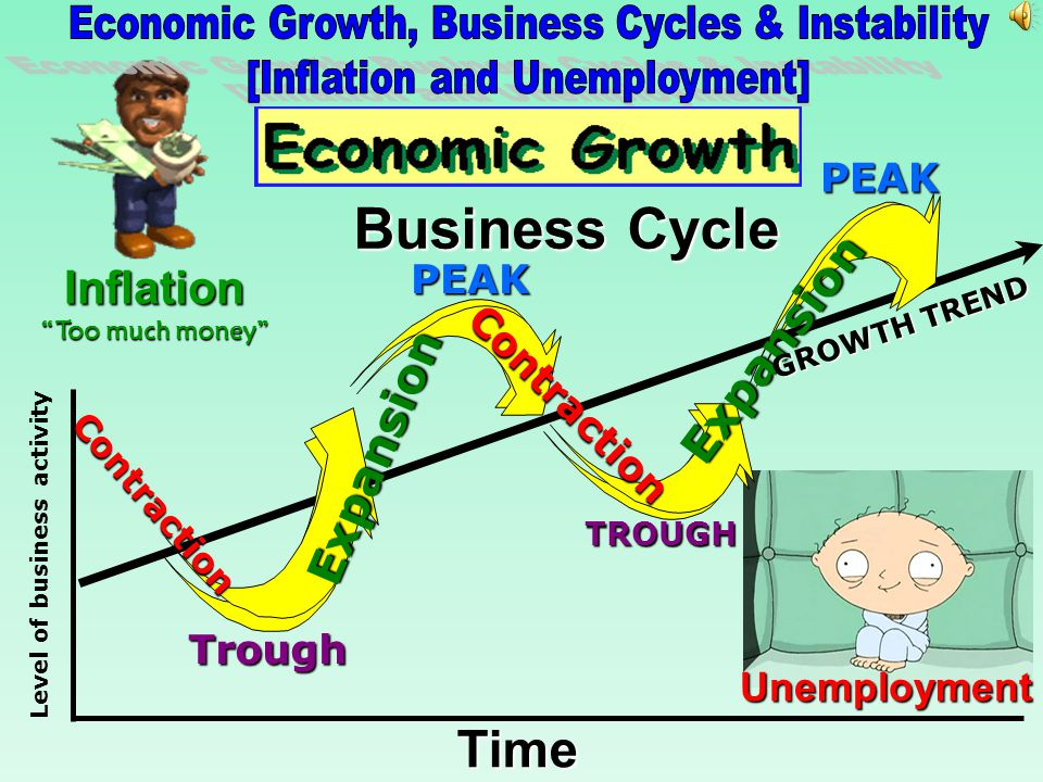 Business Cycle Time Inflation Expansion Expansion PEAK PEAK