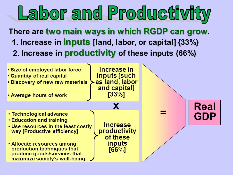Labor and Productivity