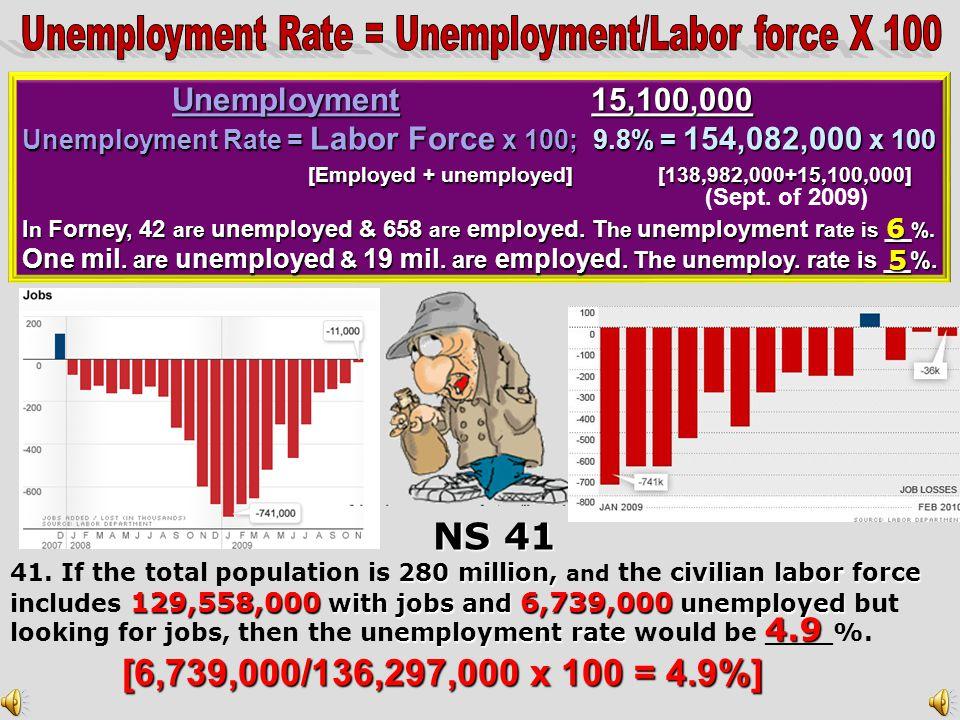 Unemployment Rate = Unemployment/Labor force X 100