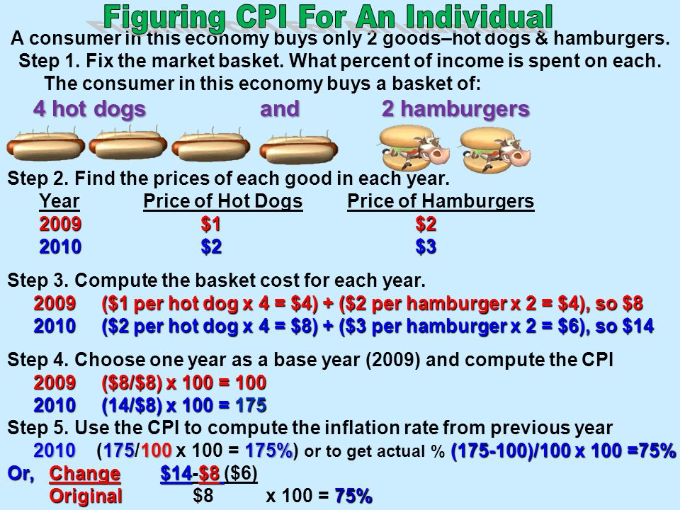 Figuring CPI For An Individual