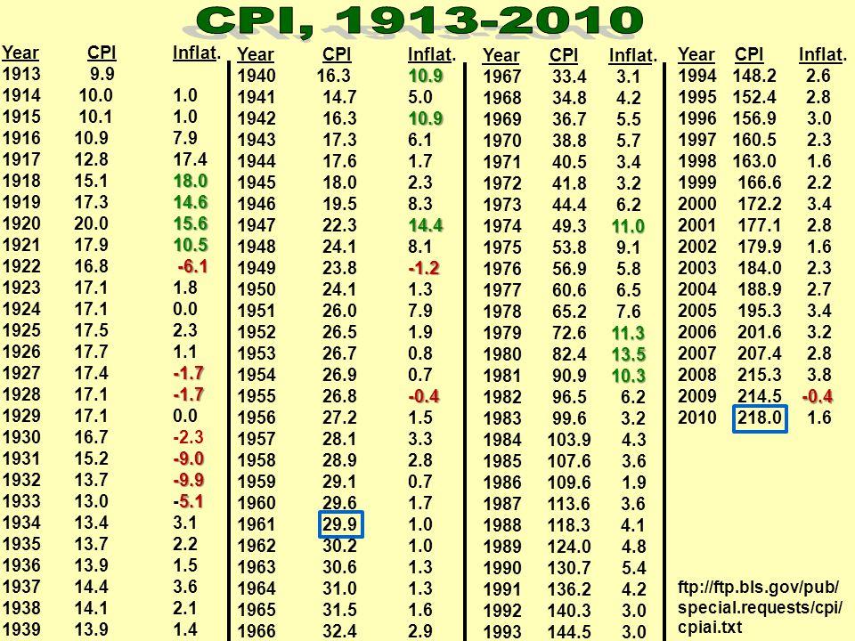 CPI, 1913-2010 Year CPI Inflat. Year CPI Inflat. Year CPI Inflat.