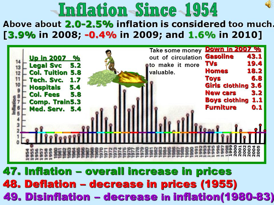 49. Disinflation – decrease in inflation(1980-83)
