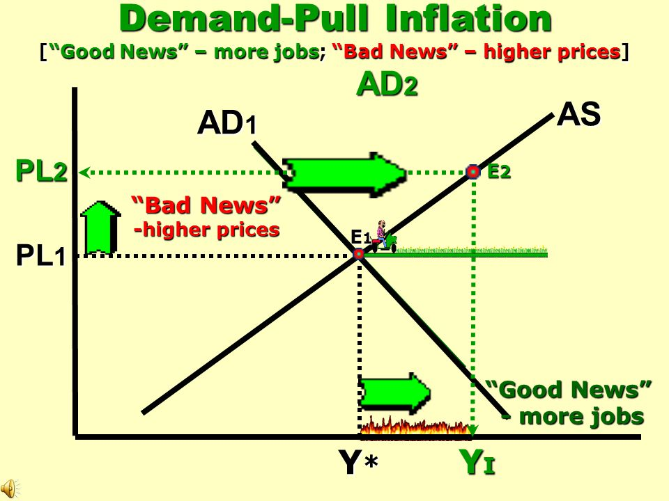 Demand-Pull Inflation