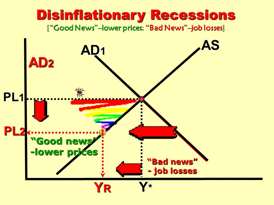 Disinflationary Recessions