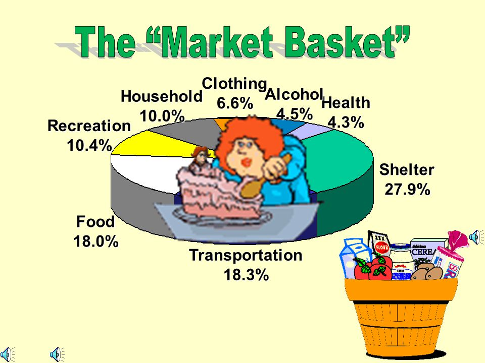The Market Basket Clothing 6.6% Alcohol Household Health 4.5% 10.0%