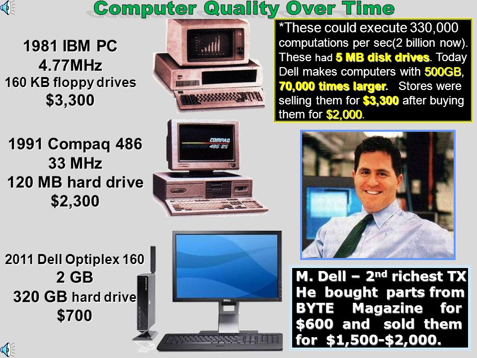 Computer Quality Over Time