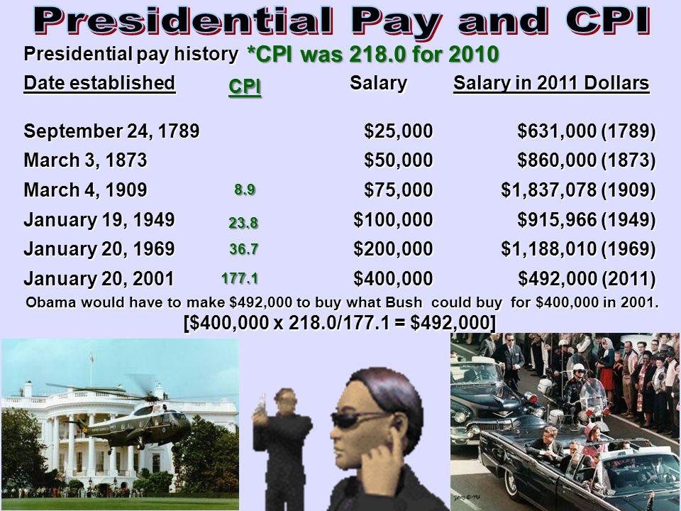 Presidential Pay and CPI