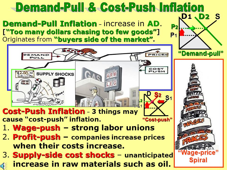 Demand-Pull & Cost-Push Inflation