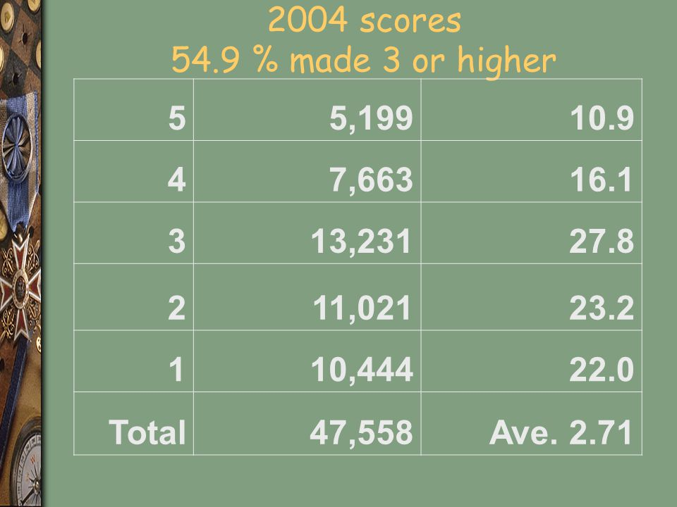 2004 scores 54.9 % made 3 or higher 5. 5,199. 10.9. 4. 7,663. 16.1. 3. 13,231. 27.8. 2. 11,021.