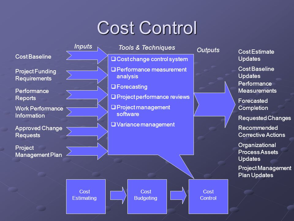 Cost Control Inputs Tools & Techniques Outputs Cost Estimate Updates