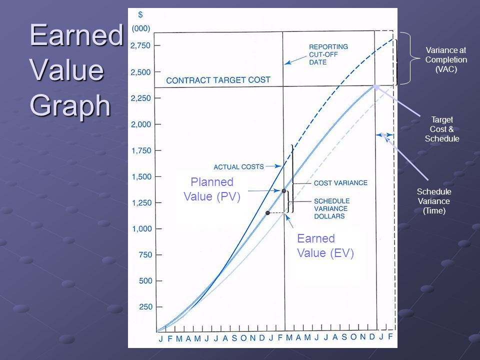 Earned Value Graph Planned Value (PV) Earned Value (EV)