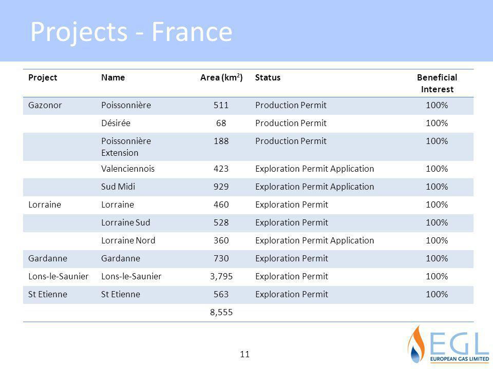 Projects - France Project Name Area (km2) Status Beneficial Interest