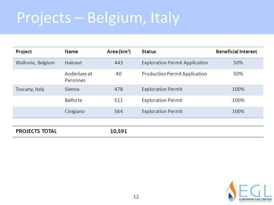 Projects – Belgium, Italy