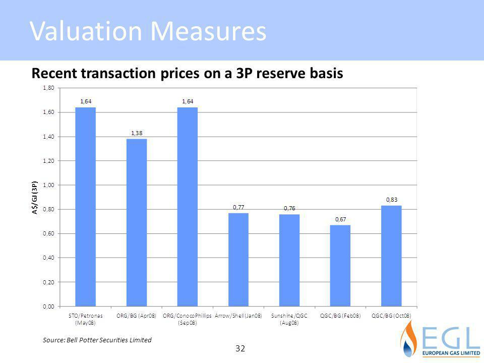Valuation Measures Recent transaction prices on a 3P reserve basis