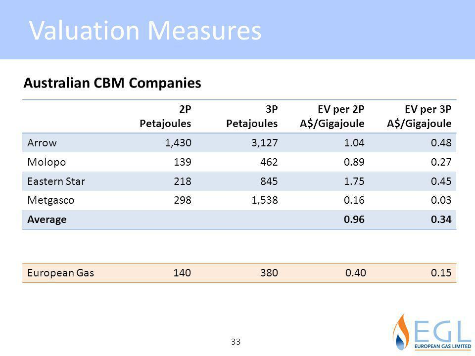 Valuation Measures Australian CBM Companies 2P Petajoules 3P EV per 2P