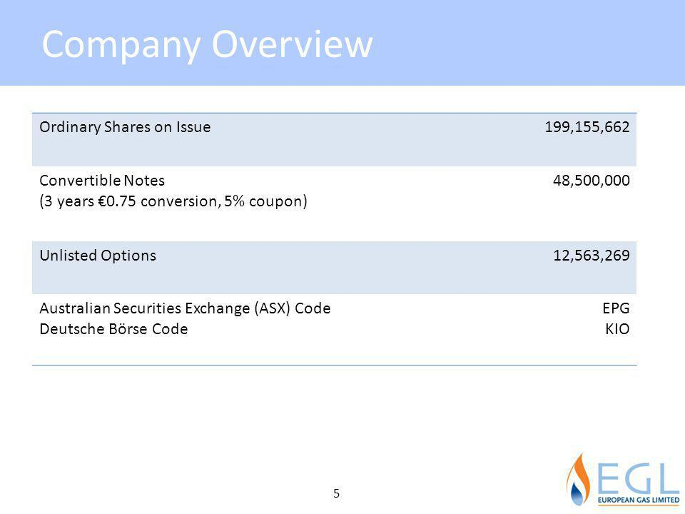 Company Overview Ordinary Shares on Issue 199,155,662