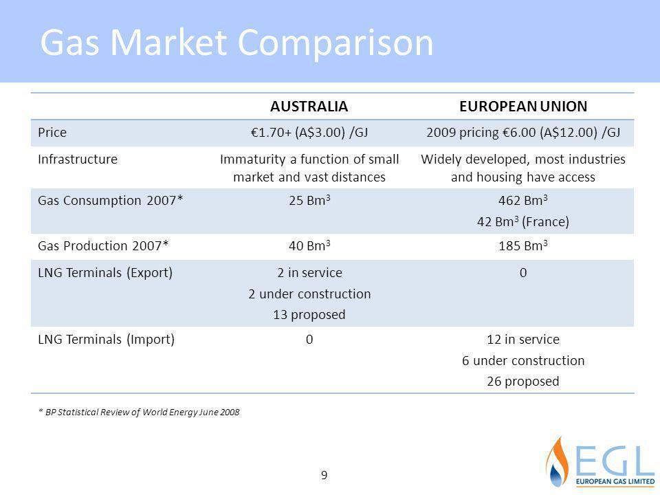 Gas Market Comparison AUSTRALIA EUROPEAN UNION Price