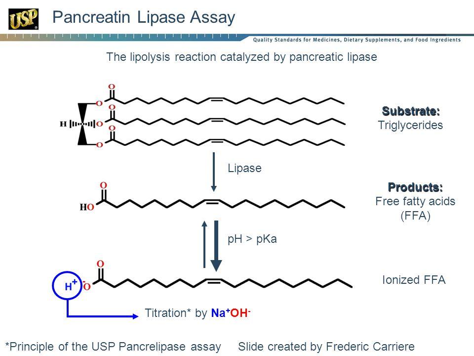 Pancreatin Lipase Assay