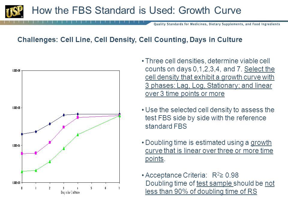 How the FBS Standard is Used: Growth Curve