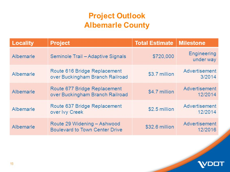 Project Outlook Albemarle County