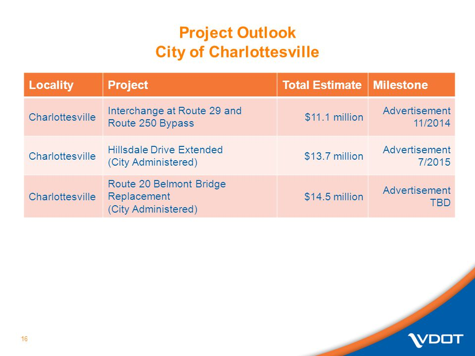 Project Outlook City of Charlottesville