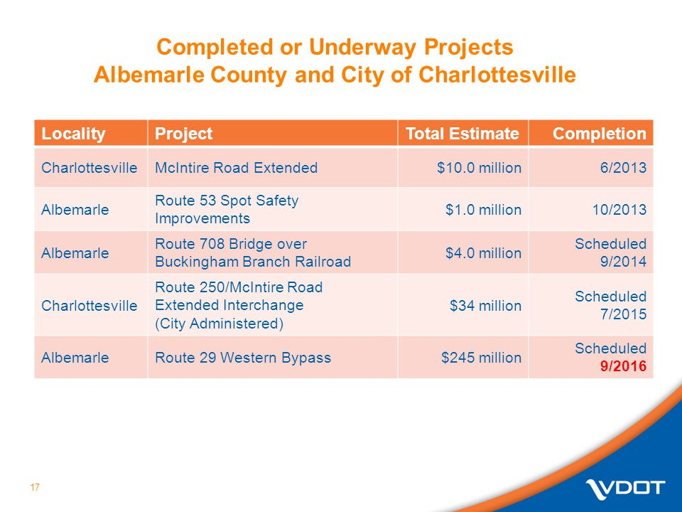 Completed or Underway Projects Albemarle County and City of Charlottesville