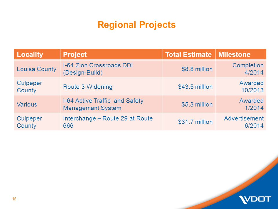 Regional Projects Locality Project Total Estimate Milestone