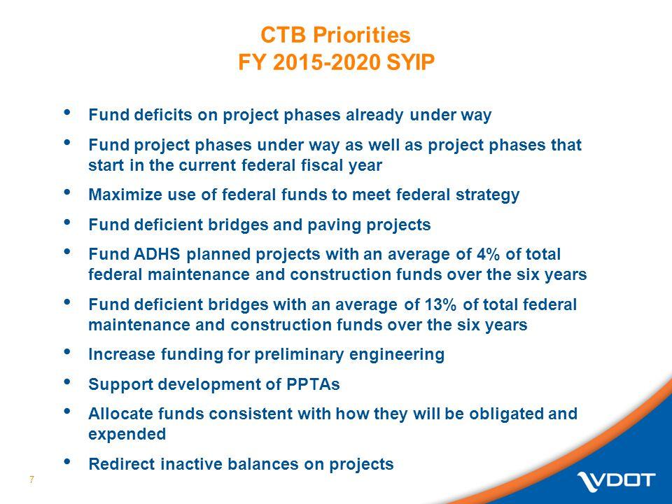 CTB Priorities FY 2015-2020 SYIP
